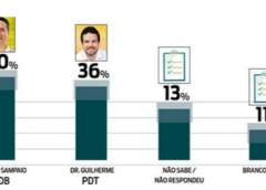 Argemiro lidera em Barbalha com 40% e Dr. Guilherme tem 36%